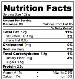 Mushroom Crostini Nutrition